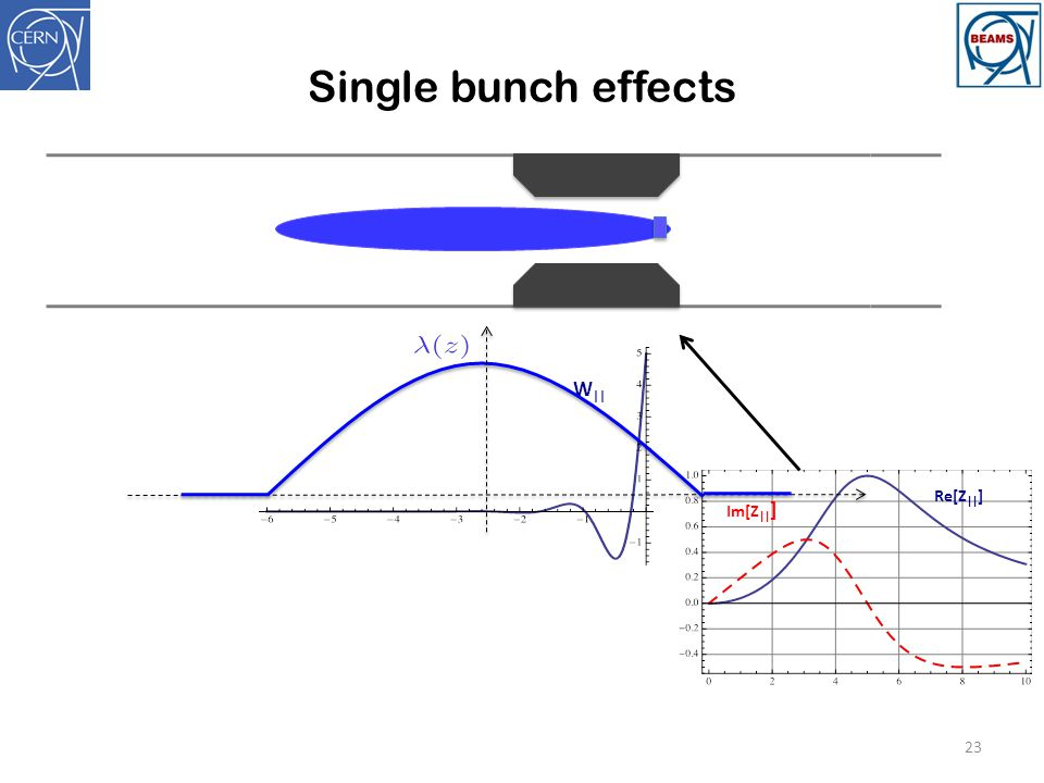 Single bunch effects Re[Z||] Im[Z||] W||